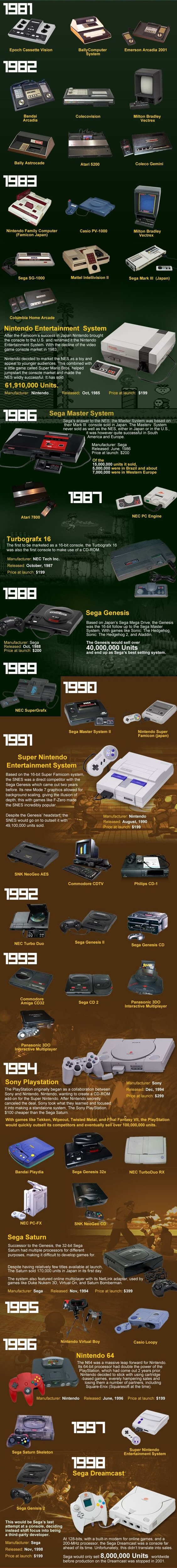 timeline history of video games 2