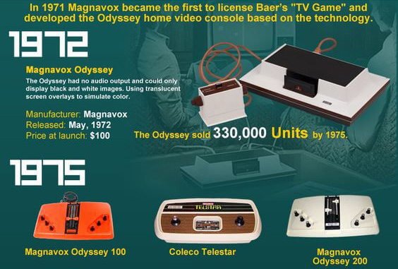 history of video games 1972-1975