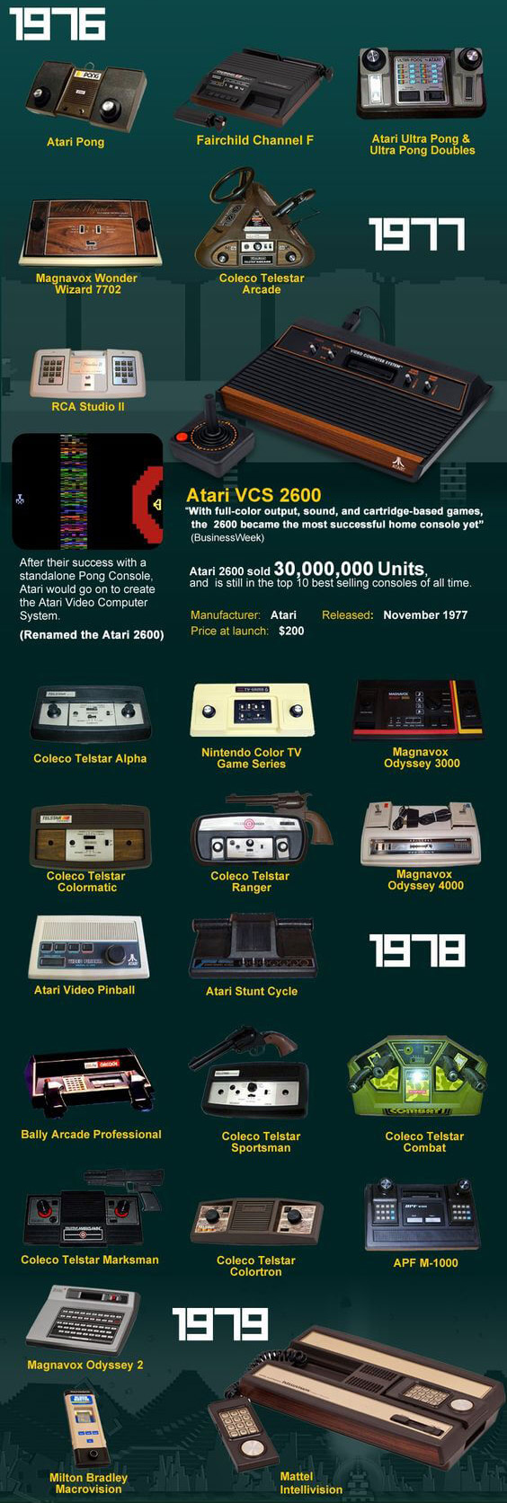 history of video games 1976-1979