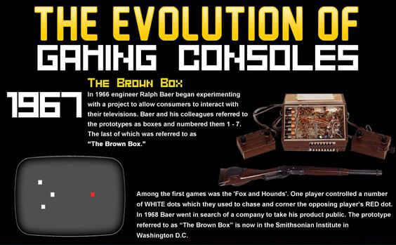 history of video games 60s